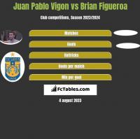 Juan Pablo Vigon vs Brian Figueroa h2h player stats