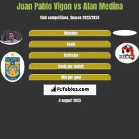 Juan Pablo Vigon vs Alan Medina h2h player stats