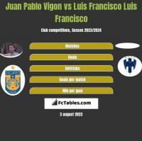 Juan Pablo Vigon vs Luis Francisco Luis Francisco h2h player stats