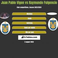 Juan Pablo Vigon vs Raymundo Fulgencio h2h player stats