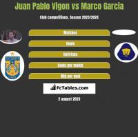 Juan Pablo Vigon vs Marco Garcia h2h player stats