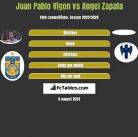 Juan Pablo Vigon vs Angel Zapata h2h player stats