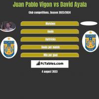 Juan Pablo Vigon vs David Ayala h2h player stats