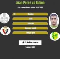 Juan Perez vs Ruben h2h player stats