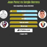Juan Perez vs Sergio Herrera h2h player stats