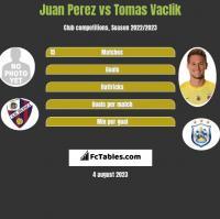 Juan Perez vs Tomas Vaclik h2h player stats