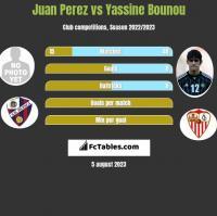 Juan Perez vs Yassine Bounou h2h player stats