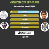 Juan Perez vs Javier Diaz h2h player stats
