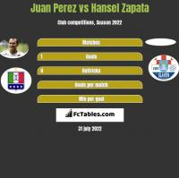 Juan Perez vs Hansel Zapata h2h player stats