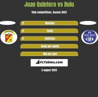 Juan Quintero vs Buiu h2h player stats
