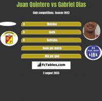 Juan Quintero vs Gabriel Dias h2h player stats