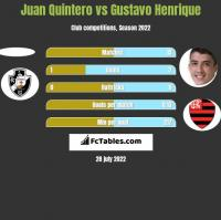 Juan Quintero vs Gustavo Henrique h2h player stats