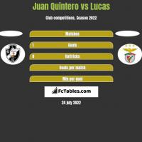 Juan Quintero vs Lucas h2h player stats