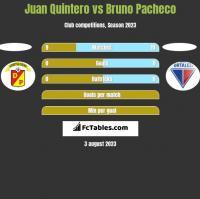 Juan Quintero vs Bruno Pacheco h2h player stats