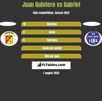 Juan Quintero vs Gabriel h2h player stats