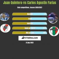 Juan Quintero vs Carlos Agustin Farias h2h player stats