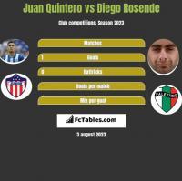 Juan Quintero vs Diego Rosende h2h player stats
