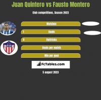 Juan Quintero vs Fausto Montero h2h player stats