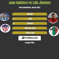 Juan Quintero vs Luis Jimenez h2h player stats