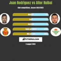 Juan Rodriguez vs Aitor Ruibal h2h player stats