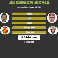 Juan Rodriguez vs Aleix Febas h2h player stats