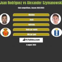 Juan Rodriguez vs Alexander Szymanowski h2h player stats