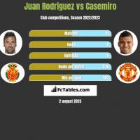 Juan Rodriguez vs Casemiro h2h player stats