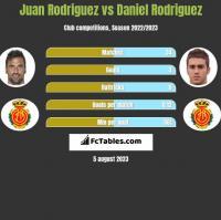Juan Rodriguez vs Daniel Rodriguez h2h player stats