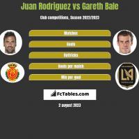 Juan Rodriguez vs Gareth Bale h2h player stats