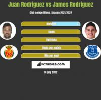 Juan Rodriguez vs James Rodriguez h2h player stats