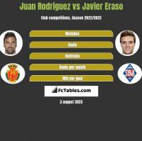 Juan Rodriguez vs Javier Eraso h2h player stats