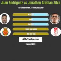Juan Rodriguez vs Jonathan Cristian Silva h2h player stats