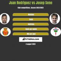 Juan Rodriguez vs Josep Sene h2h player stats