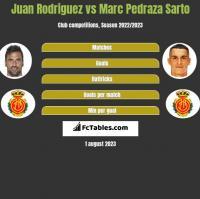 Juan Rodriguez vs Marc Pedraza Sarto h2h player stats