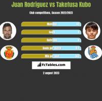 Juan Rodriguez vs Takefusa Kubo h2h player stats