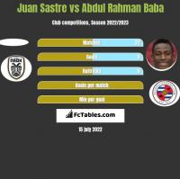 Juan Sastre vs Abdul Rahman Baba h2h player stats
