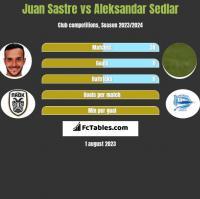 Juan Sastre vs Aleksandar Sedlar h2h player stats