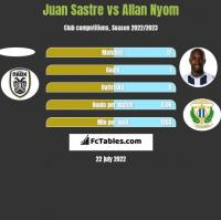 Juan Sastre vs Allan Nyom h2h player stats