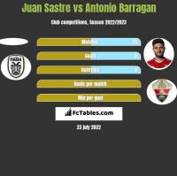 Juan Sastre vs Antonio Barragan h2h player stats