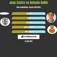 Juan Sastre vs Antonio Raillo h2h player stats