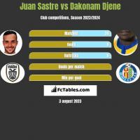 Juan Sastre vs Dakonam Djene h2h player stats