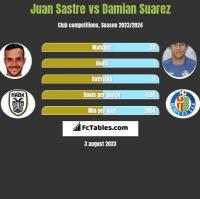 Juan Sastre vs Damian Suarez h2h player stats