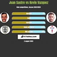 Juan Sastre vs Kevin Vazquez h2h player stats