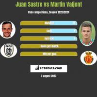 Juan Sastre vs Martin Valjent h2h player stats