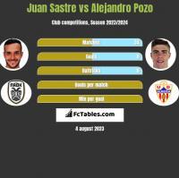 Juan Sastre vs Alejandro Pozo h2h player stats
