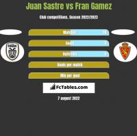 Juan Sastre vs Fran Gamez h2h player stats