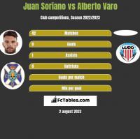 Juan Soriano vs Alberto Varo h2h player stats