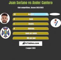 Juan Soriano vs Ander Cantero h2h player stats