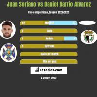 Juan Soriano vs Daniel Barrio Alvarez h2h player stats