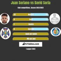 Juan Soriano vs David Soria h2h player stats